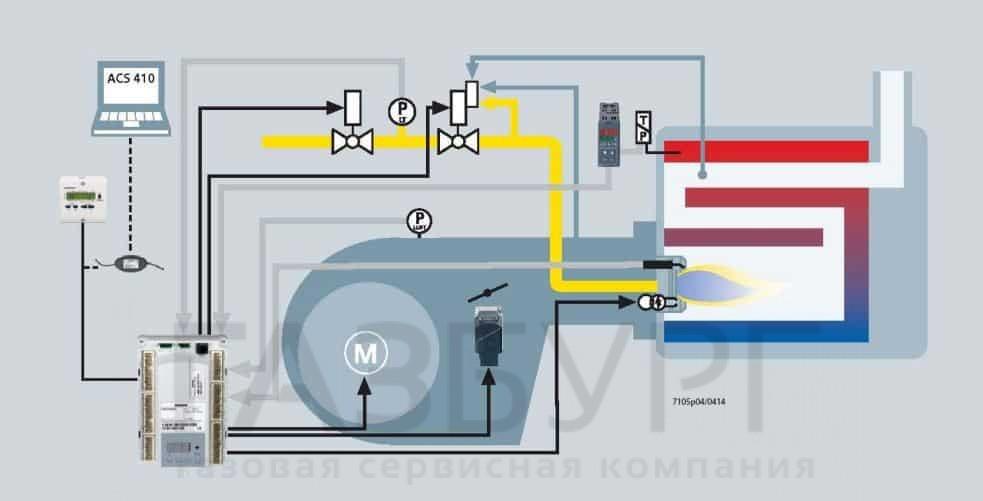 Обзор системы с автоматом горения SiemensLME71.000A1 в Екатеринбурге