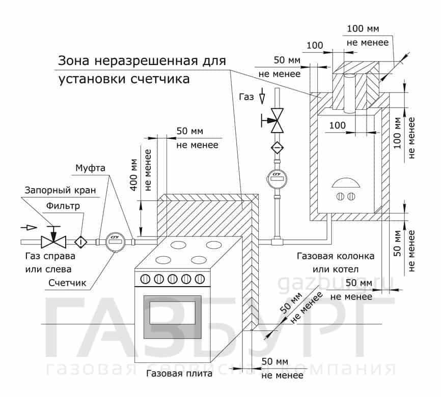 Схема монтажа газового счётчика СГМБ