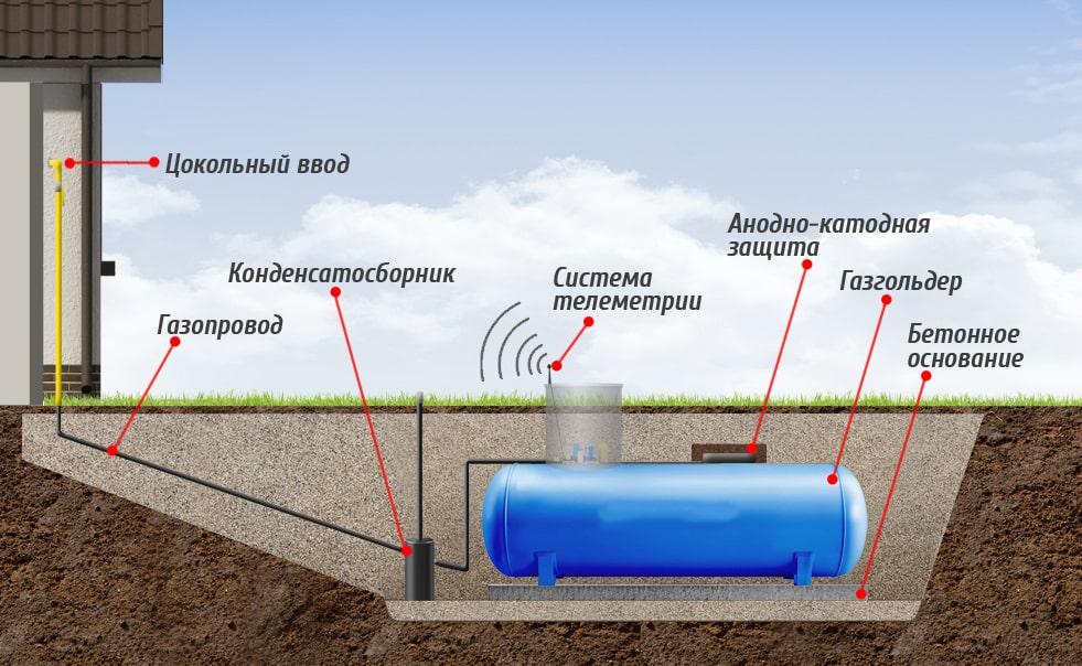 Принцип работы и состав оборудования для автономной газификации от компании ГАЗБУРГ